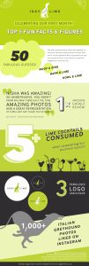 Iggy Lime infographics - celebrating 1 month